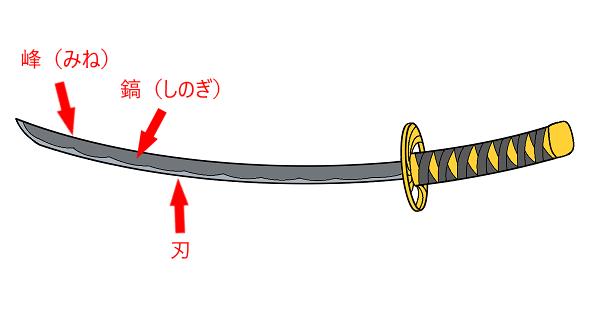 刀の鎬(しのぎ)
